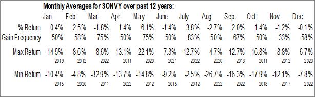 Monthly Seasonal Sonova Holding AG (OTCMKT:SONVY)
