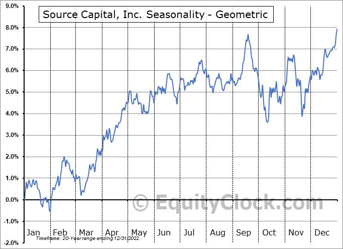 Source Capital, Inc. (NYSE:SOR) Seasonality