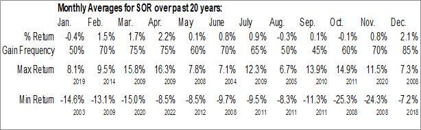 Monthly Seasonal Source Capital, Inc. (NYSE:SOR)