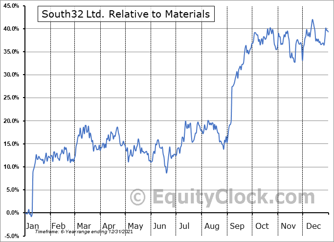 SOUHY Relative to the Sector