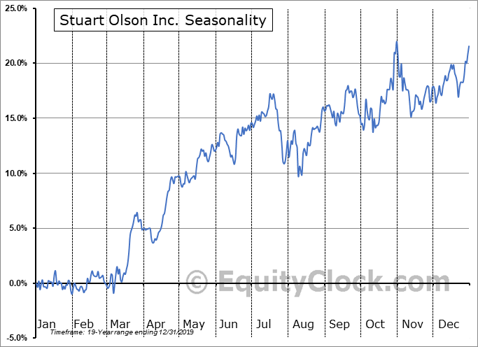 Stuart Olson Inc. (TSE:SOX.TO) Seasonal Chart