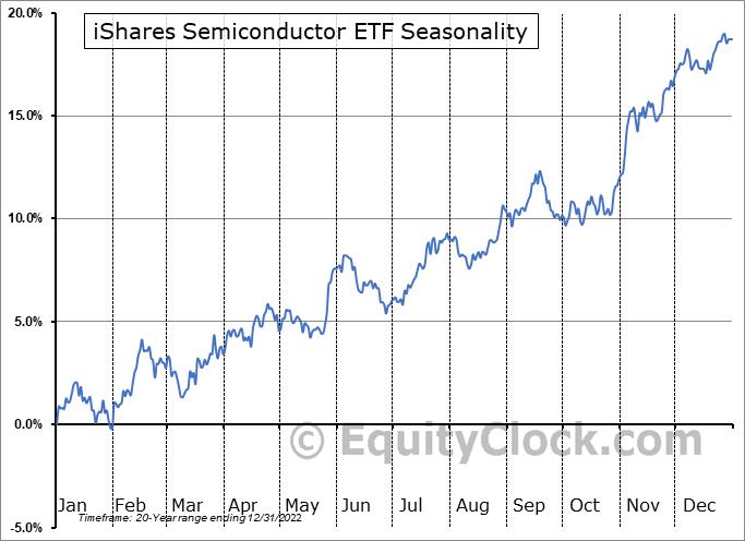 iShares PHLX Semiconductor ETF (NASD:SOXX) Seasonality