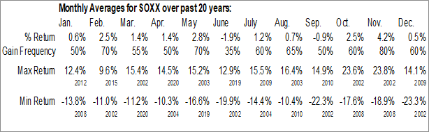 Monthly Seasonal iShares PHLX Semiconductor ETF (NASD:SOXX)