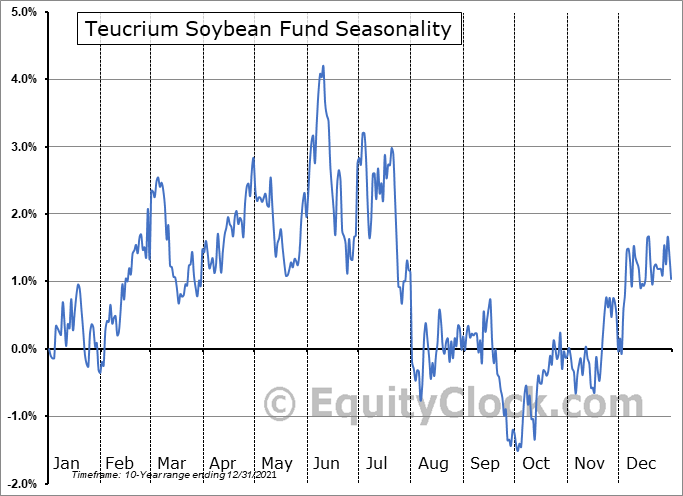 Teucrium Soybean Fund (NYSE:SOYB) Seasonal Chart