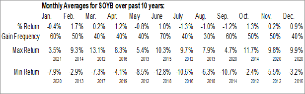 Monthly Seasonal Teucrium Soybean Fund (NYSE:SOYB)