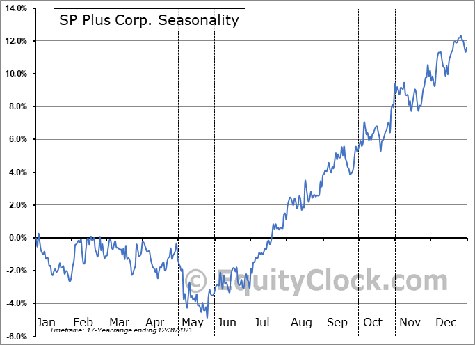 SP Plus Corp. (NASD:SP) Seasonal Chart