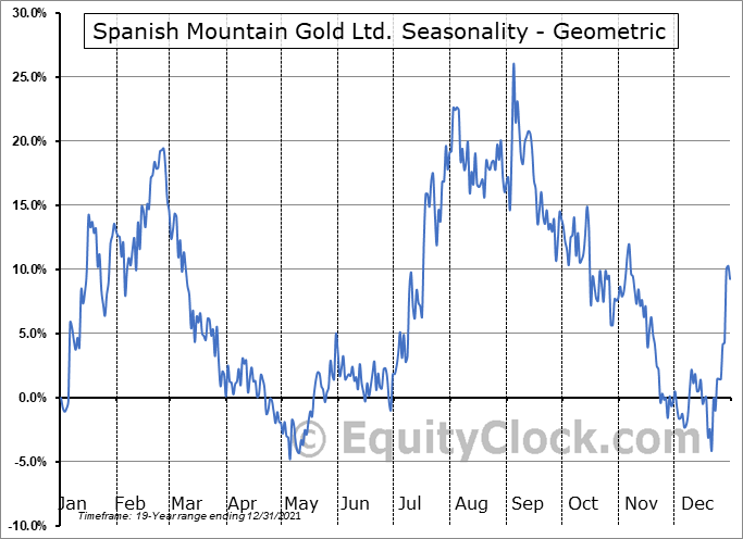 Spanish Mountain Gold Ltd. (TSXV:SPA.V) Seasonality
