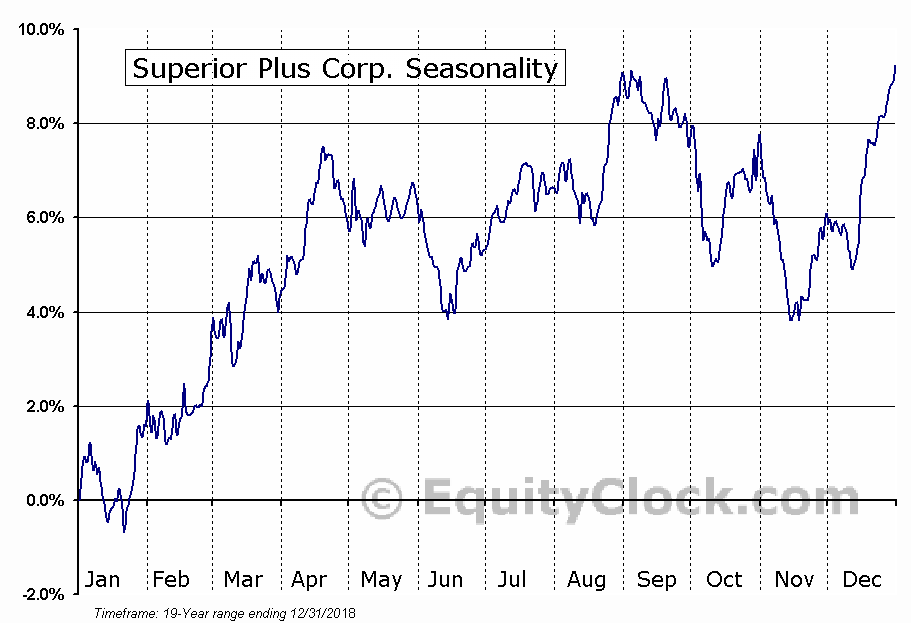 Superior Plus Corp. (TSE:SPB) Seasonal Chart