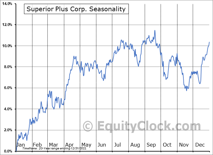 Superior Plus Corp. (TSE:SPB.TO) Seasonal Chart
