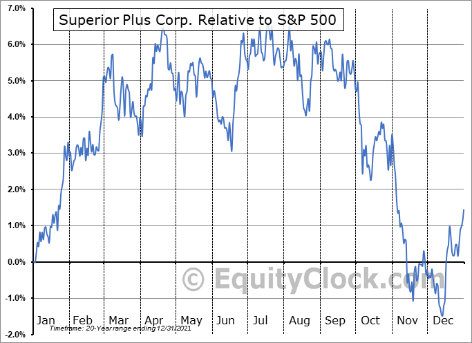 SPB.TO Relative to the S&P 500