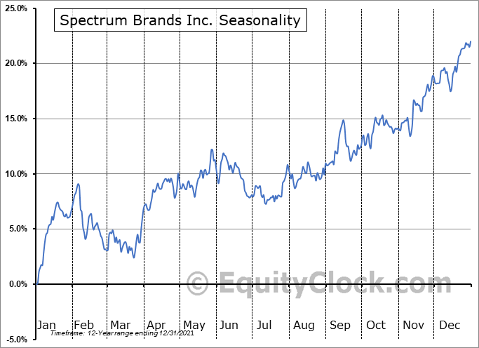Spectrum Brands Inc. (NYSE:SPB) Seasonal Chart