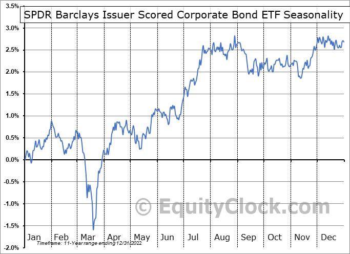 SPDR Barclays Issuer Scored Corporate Bond ETF (NYSE:SPBO) Seasonal Chart