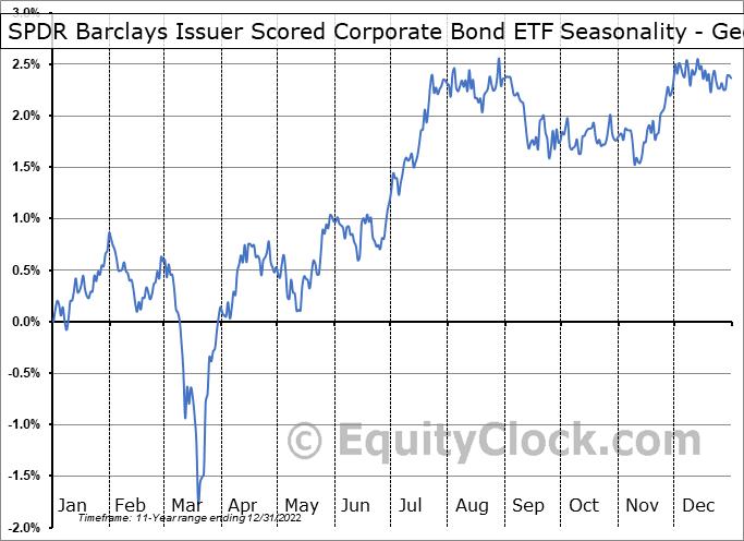 SPDR Barclays Issuer Scored Corporate Bond ETF (NYSE:SPBO) Seasonality