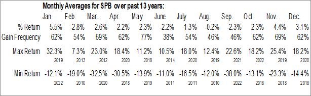 Monthly Seasonal Spectrum Brands Inc. (NYSE:SPB)