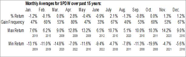 Monthly Seasonal SPDR S&P World ex-US ETF (AMEX:SPDW)