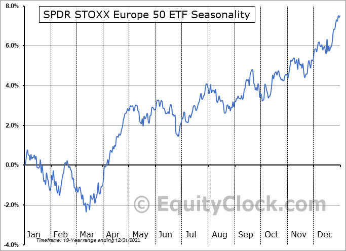 SPDR STOXX Europe 50 ETF (NYSE:SPEU) Seasonal Chart