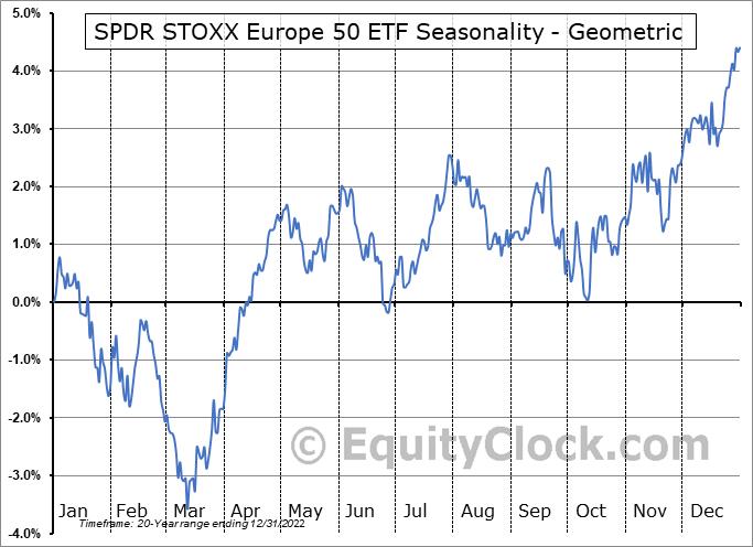 SPDR STOXX Europe 50 ETF (NYSE:SPEU) Seasonality