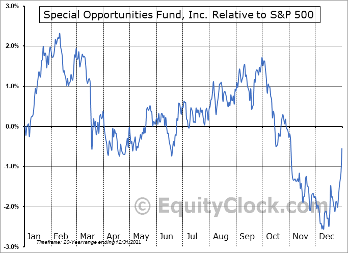SPE Relative to the S&P 500