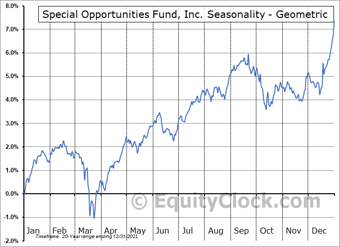 Special Opportunities Fund, Inc. (NYSE:SPE) Seasonality