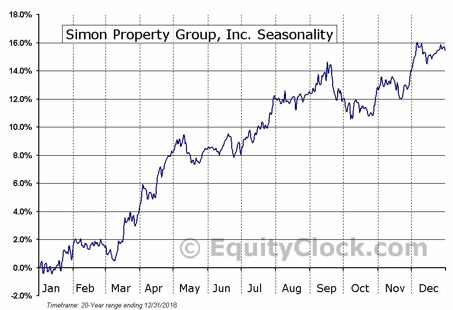 Simon Property Group, Inc. (NYSE:SPG) Seasonal Chart