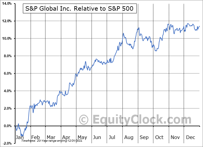 SPGI Relative to the S&P 500