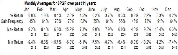 Monthly Seasonal Invesco S&P 500 GARP ETF (AMEX:SPGP)