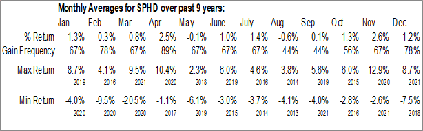 Monthly Seasonal Invesco S&P 500 High Dividend Low Volatility ETF (AMEX:SPHD)