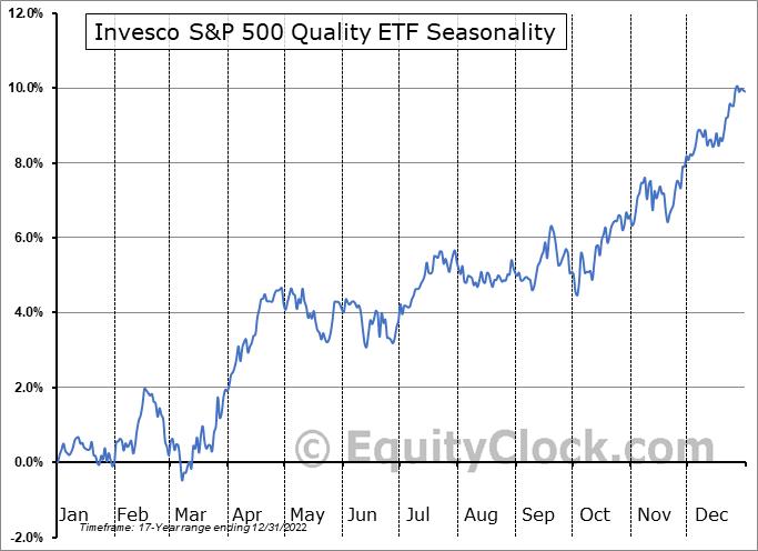 Invesco S&P 500 Quality ETF (AMEX:SPHQ) Seasonal Chart