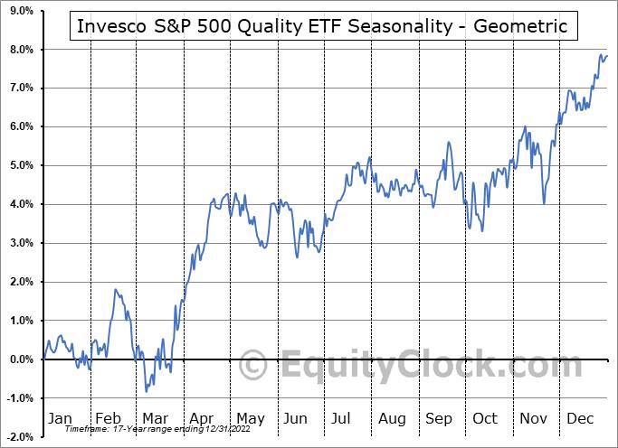 Invesco S&P 500 Quality ETF (AMEX:SPHQ) Seasonality