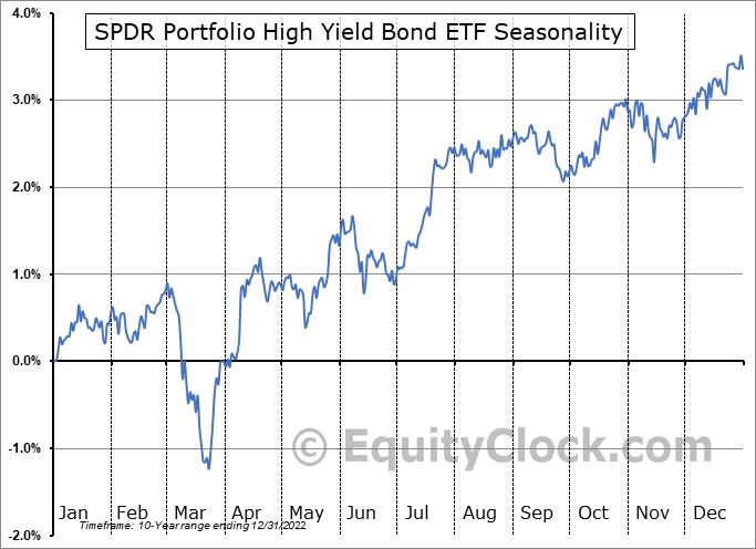 SPDR Portfolio High Yield Bond ETF (AMEX:SPHY) Seasonal Chart