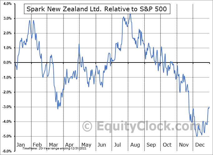 SPKKY Relative to the S&P 500