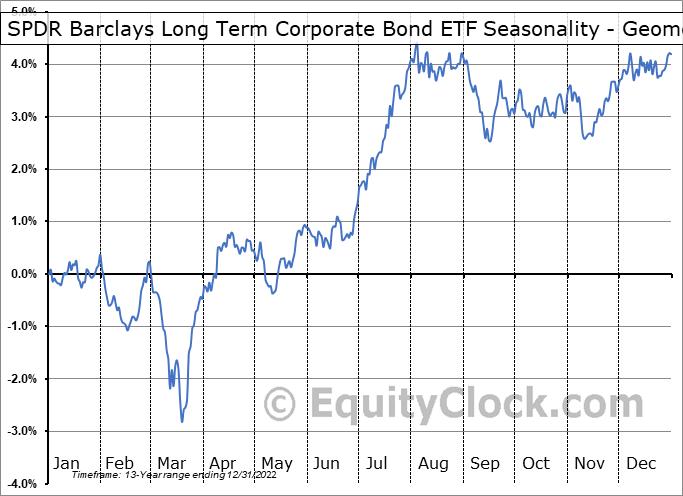 SPDR Barclays Long Term Corporate Bond ETF (AMEX:SPLB) Seasonality