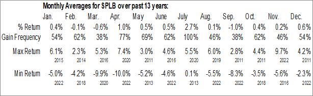 Monthly Seasonal SPDR Barclays Long Term Corporate Bond ETF (AMEX:SPLB)