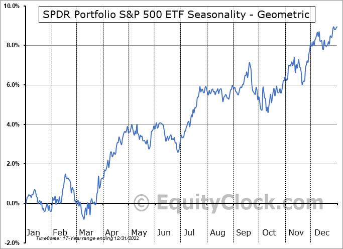 SPDR Portfolio S&P 500 ETF (AMEX:SPLG) Seasonality