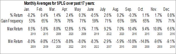 Monthly Seasonal SPDR Portfolio S&P 500 ETF (AMEX:SPLG)