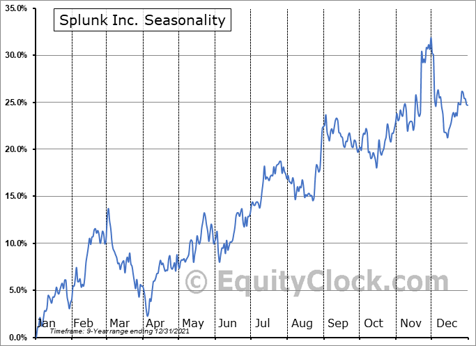 Splunk Inc. (NASD:SPLK) Seasonal Chart