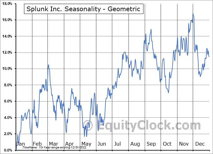 Splunk Inc. (NASD:SPLK) Seasonality