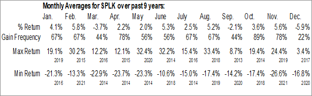 Monthly Seasonal Splunk Inc. (NASD:SPLK)