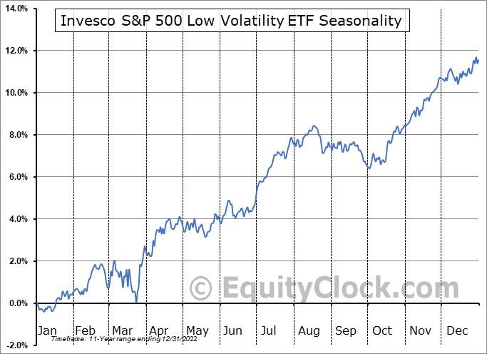 Invesco S&P 500 Low Volatility ETF (NYSE:SPLV) Seasonal Chart