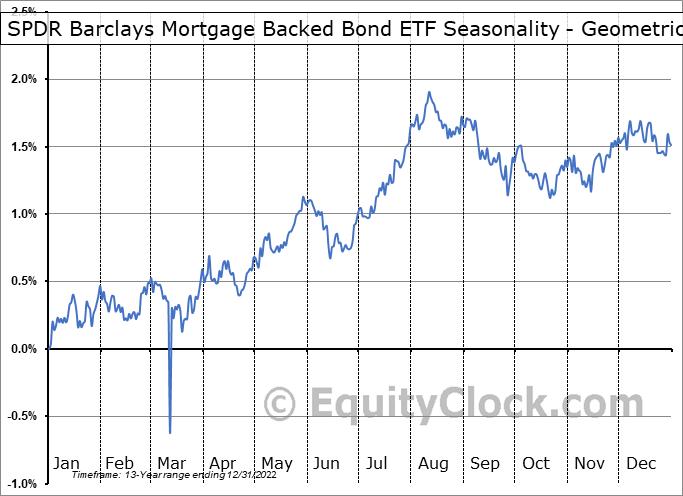 SPDR Barclays Mortgage Backed Bond ETF (NYSE:SPMB) Seasonality