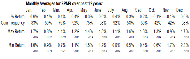 Monthly Seasonal SPDR Barclays Mortgage Backed Bond ETF (NYSE:SPMB)