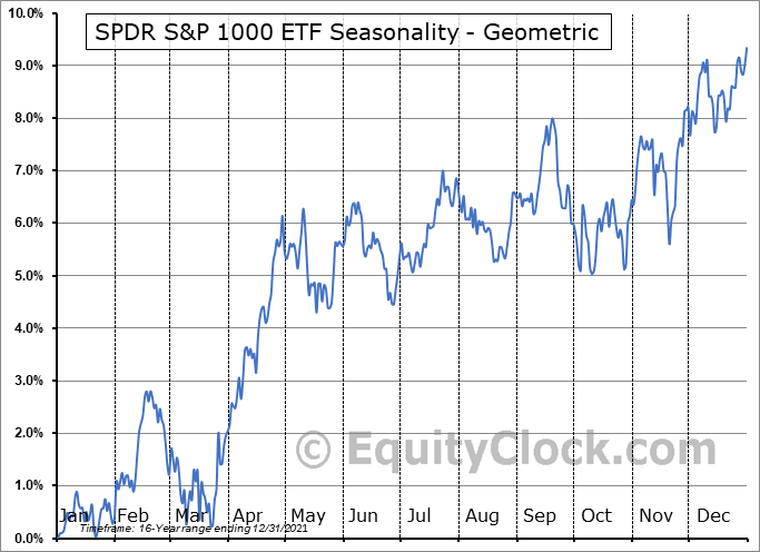 SPDR S&P 1000 ETF (AMEX:SPMD) Seasonality