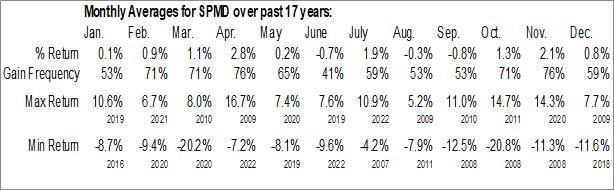 Monthly Seasonal SPDR S&P 1000 ETF (AMEX:SPMD)