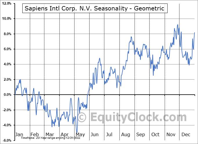 Sapiens Intl Corp. N.V. (NASD:SPNS) Seasonality