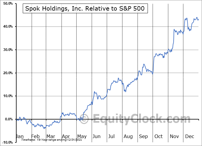 SPOK Relative to the S&P 500