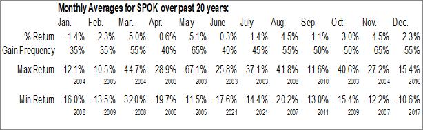 Monthly Seasonal Spok Holdings, Inc. (NASD:SPOK)