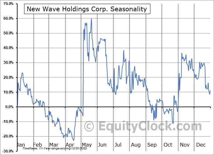 New Wave Holdings Corp. (CSE:SPOR.CA) Seasonality