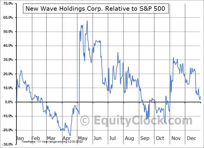 SPOR.CA Relative to the S&P 500