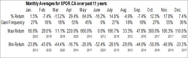 Monthly Seasonal New Wave Holdings Corp. (CSE:SPOR.CA)