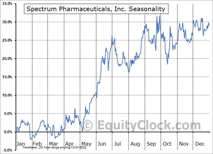 Spectrum Pharmaceuticals, Inc. (NASD:SPPI) Seasonality